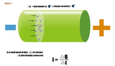 Glossário de eletricidade: aprenda os principais termos e medidas da área!